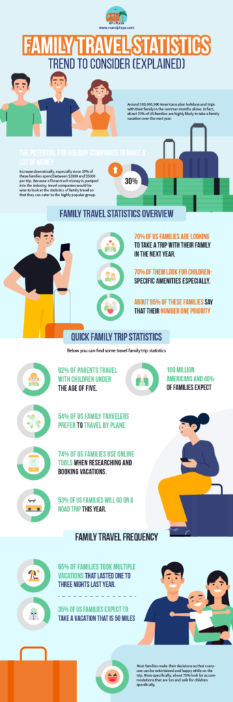 family-travel-statistics-facts-trends